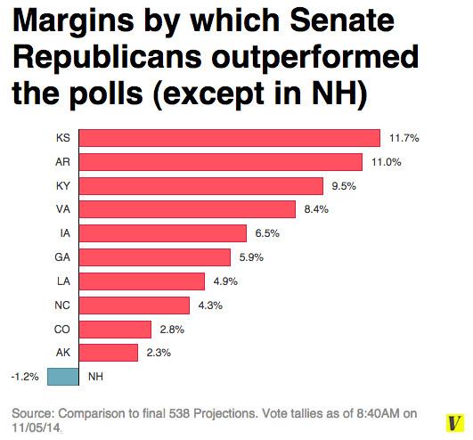 Poll error 11-05