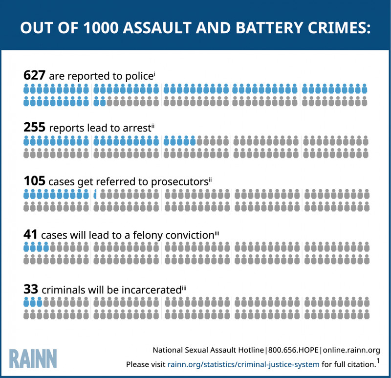 A chart showing that for every 1,000 assault and battery crimes, 33 lead to incarceration.