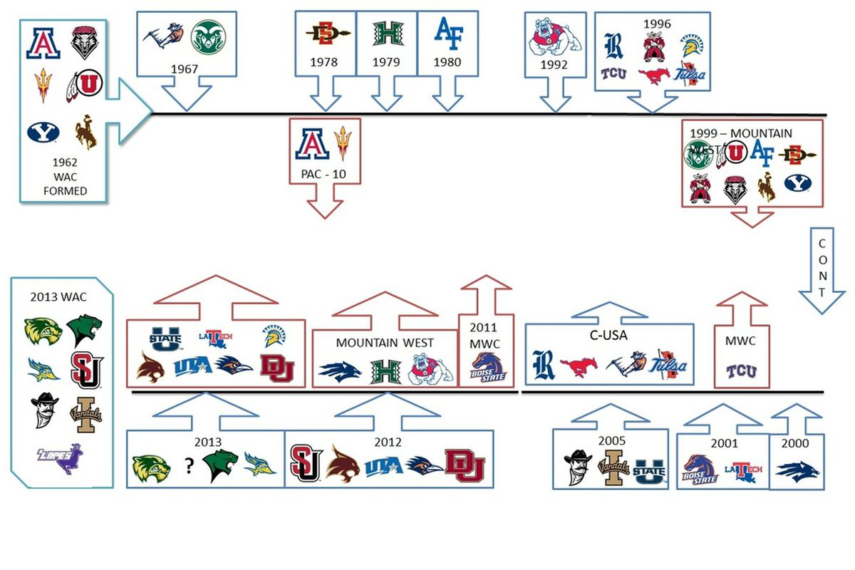 A handy graphical guide to the small changes that have happened to the WAC in its history.