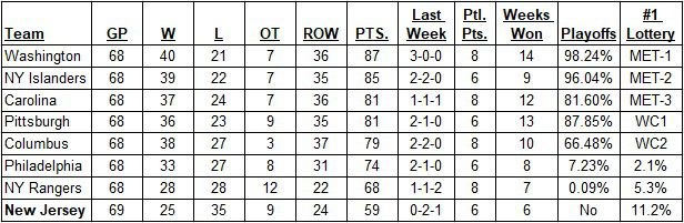 Metropolitan Division Standings as of the morning of March 10, 2019