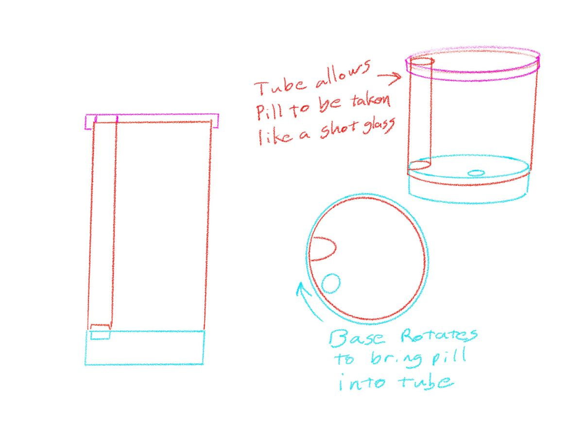 """Simple line drawings of the bottle prototype, with lines for the cap in pink, the body in red, and the base in blue. There are two side views and one from the top. Writing reads """"Tube allows pill to be taken like a shot glass"""" with an arrow toward a pill inside the bottle. More writing reads """"Base rotates to bring pill into tube"""" with an arrow to indicate rotation."""