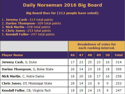 DN Big Board Spots 46-50