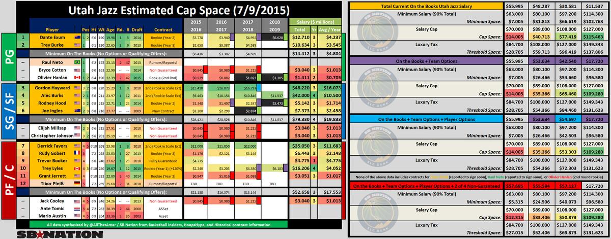 Utah Jazz Free Agency 2015 CAP SPACE 7 9 2015