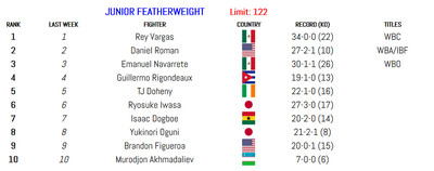 122 011420 - BLH Rankings (Jan. 14): Munguia in at 160, Smith returns at 175