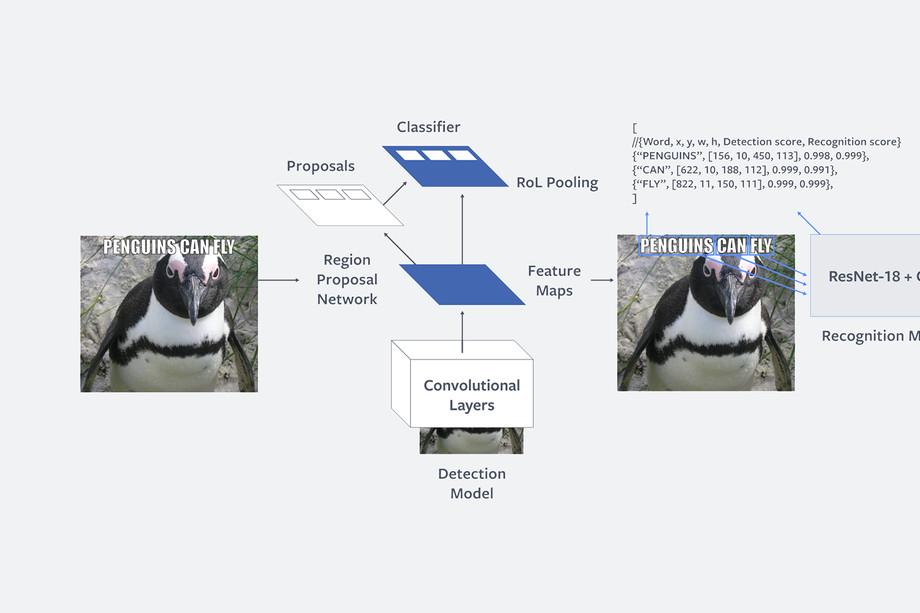 "Rede orwelliana Facebook prepara algoritmo de inteligência artificial para combater os perigosos ""memes ofensivos"""