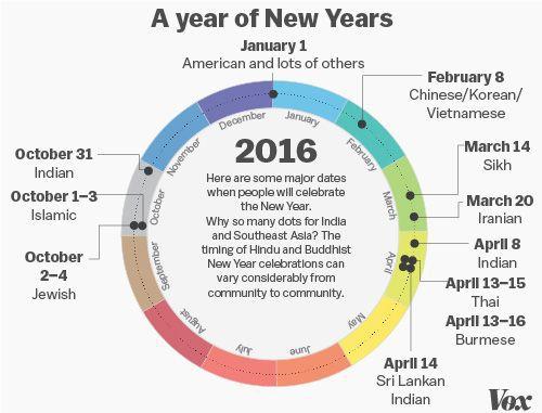 We've been using the Gregorian calendar for 434 years  It's still