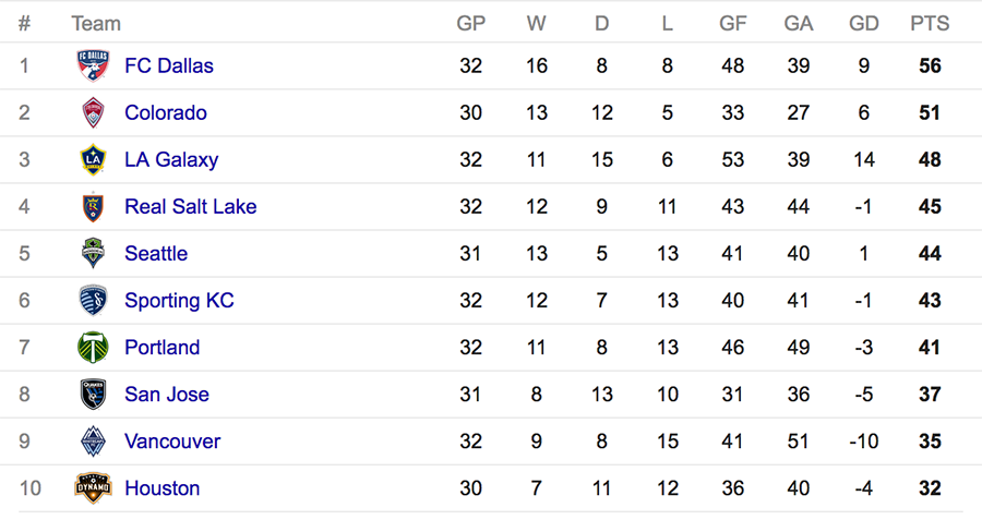 MLS Western Conference standings as of October 4, 2016.