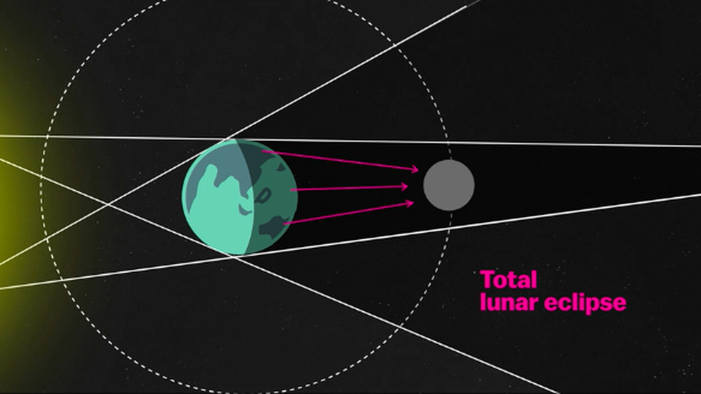 Lunar eclipse 2018 how to watch this super blue moon turn red vox ccuart Images