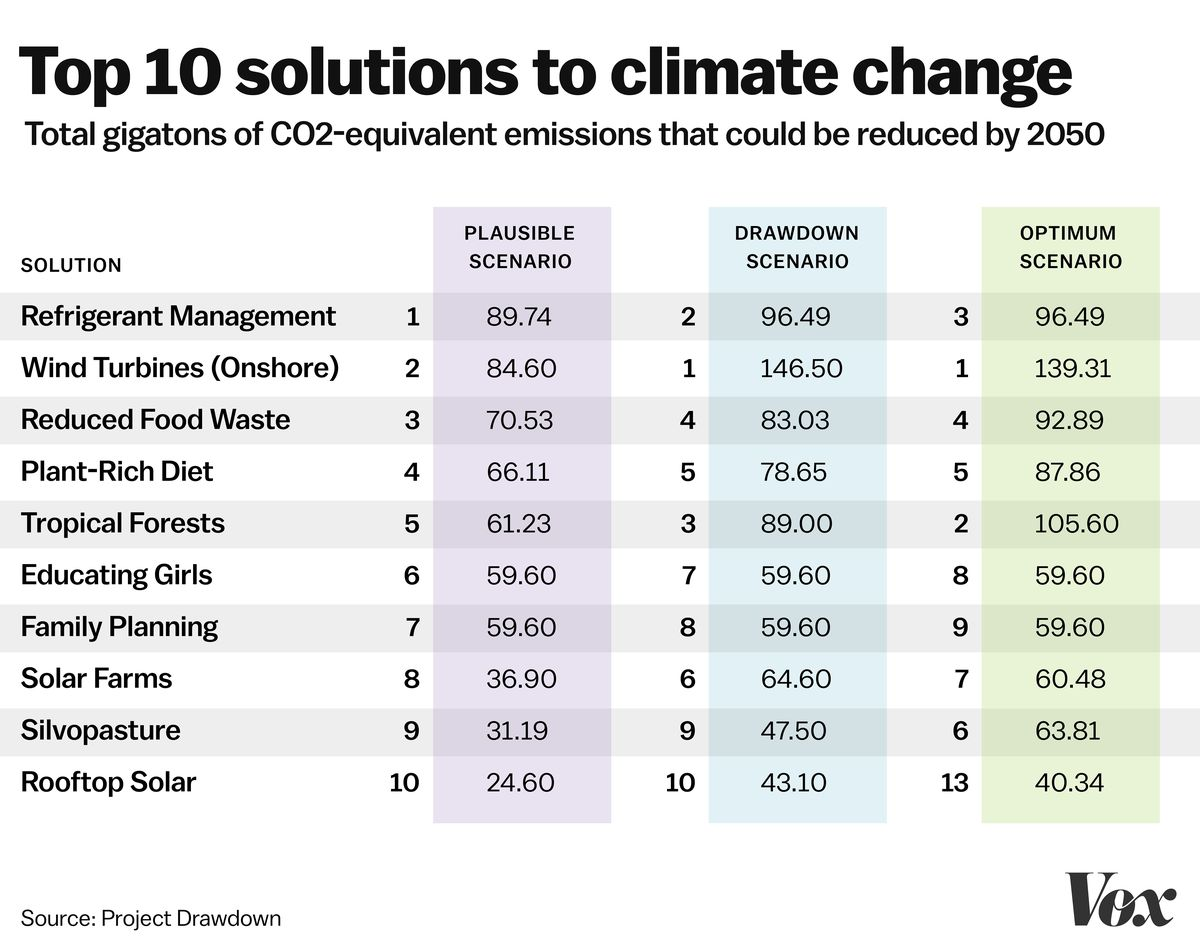 This book ranks the top 100 solutions to climate change  The