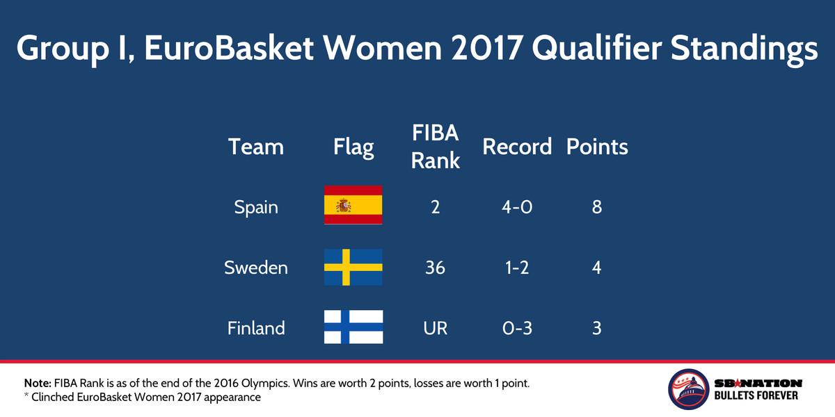 FIBA EuroBasket Women 2017 Qualifier Group I Nov 22 2016