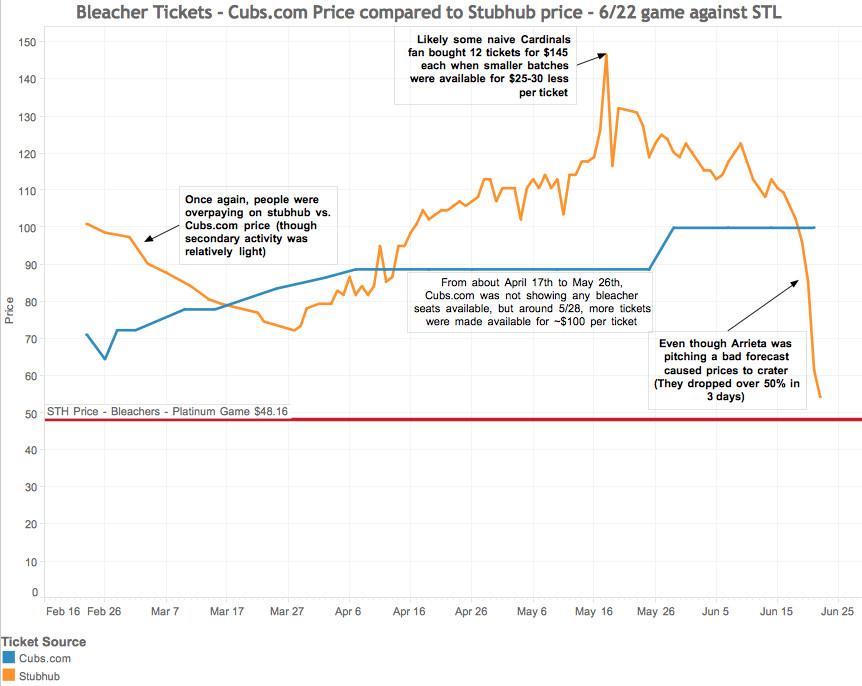 6/23 bleacher pricing chart #4