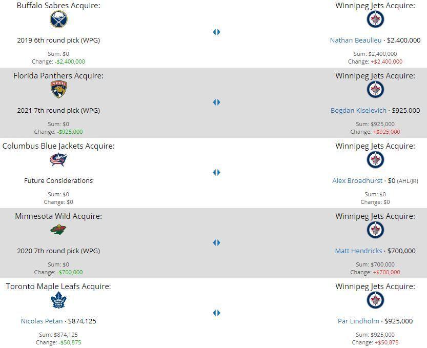 Winnipeg Jets trades