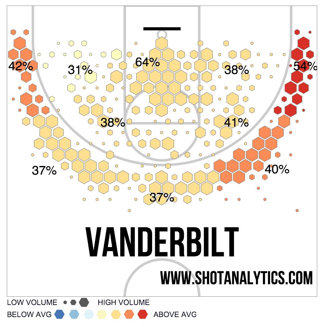 Vandy Preview 15 Shot Chart
