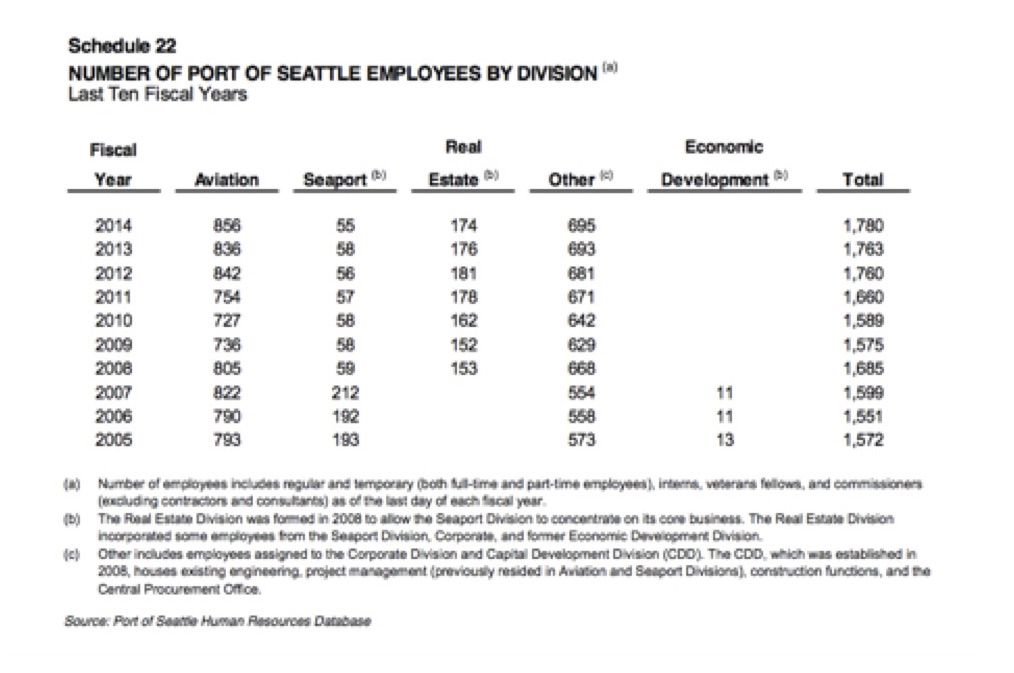 Port of Seattle Employment