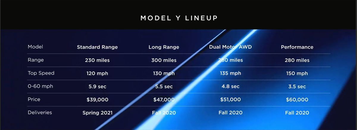 Tesla Model Y Announced Release Set For 2020 Price