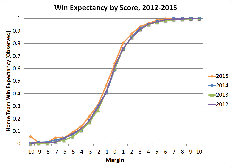 NCAA D1 win expectancy by score differential