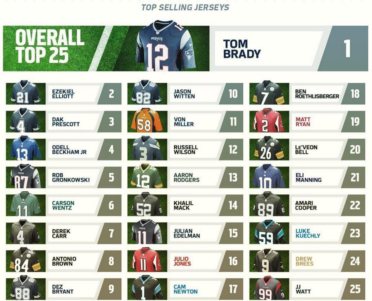 Patriots QB Tom Brady leads NFL in jersey sales (again); TE Rob ...