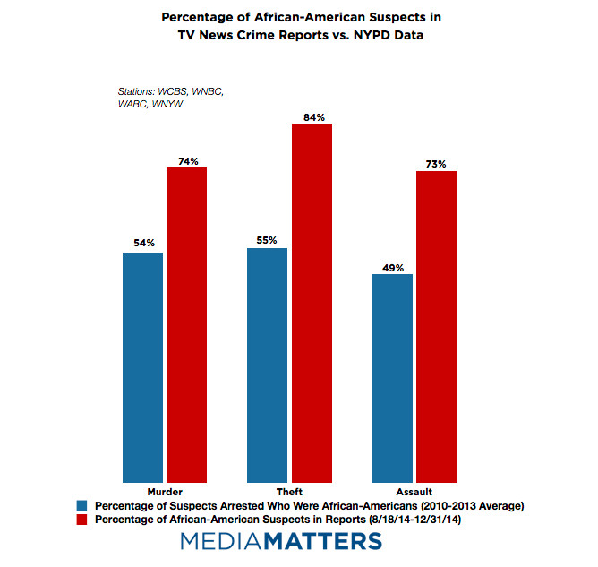 (Media Matters)