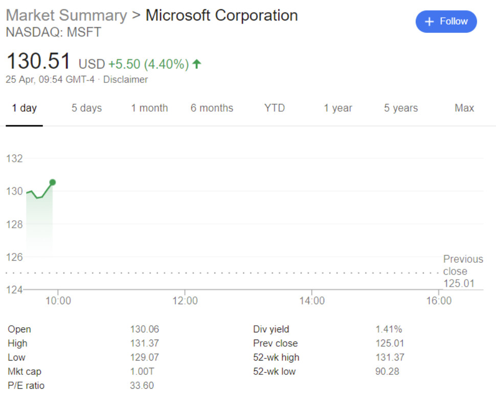 microsoft is now a  1 trillion company