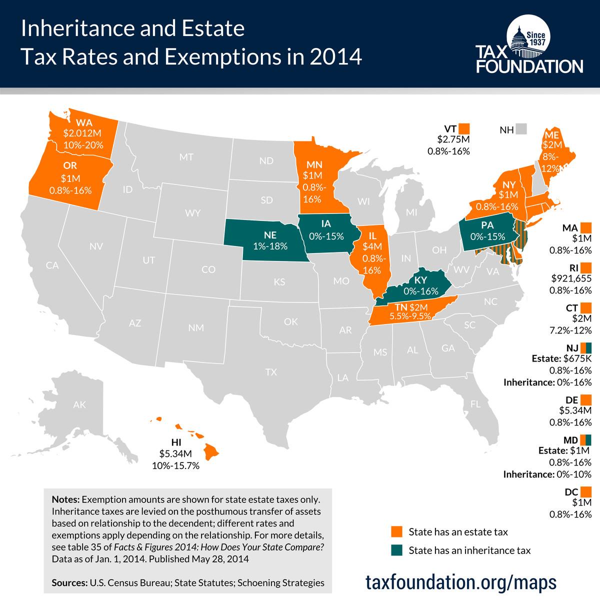 state estate taxes