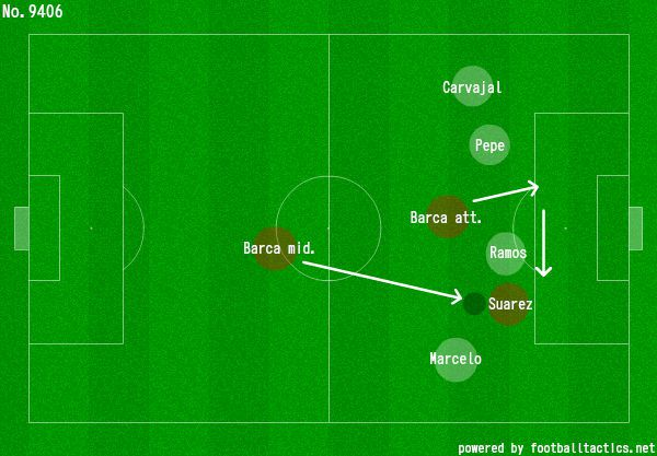 Suarez drags CB out of position, leaving a gaping hole for Barcelona to exploit at the heart of Madrid's defense.