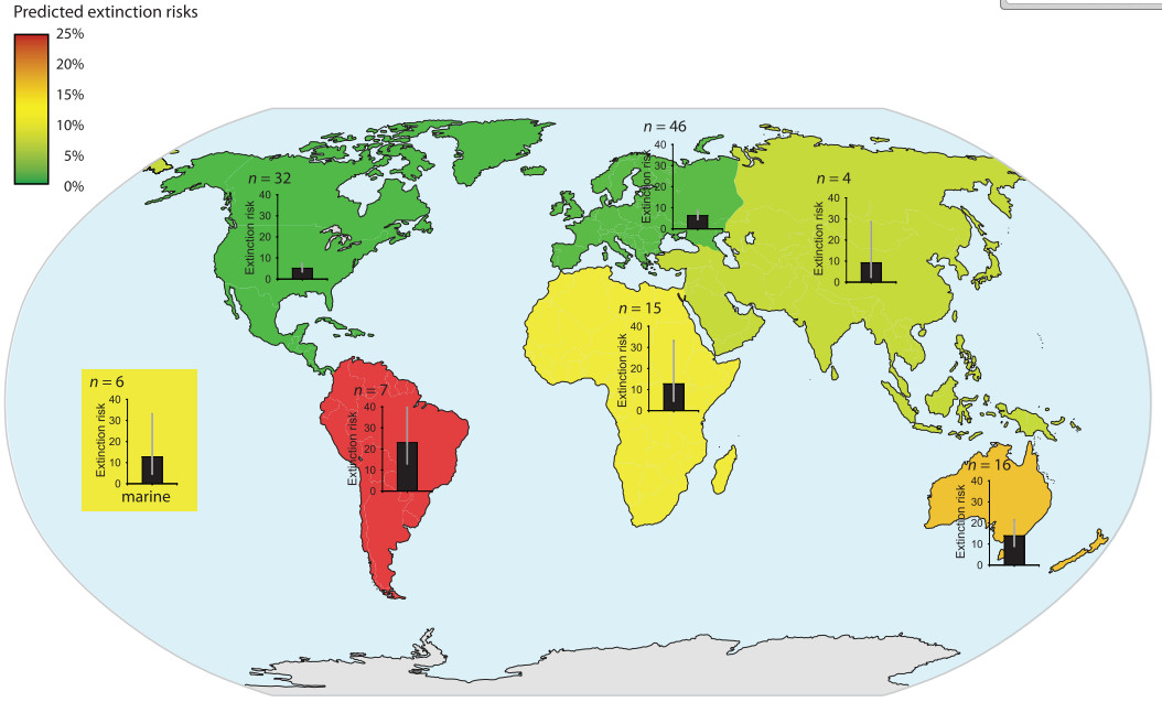 Fig. 3. Predicted extinction risks from climate change differ by region. The highest risks characterized South America, Australia, and New Zealand (14 to 23%), and the lowest risks characterized North America and Europe (5 to 6%). Colors indicate relative risk. Bar graphs with 95% CIs and number of studies (n) are displayed. (Urban, 2015)
