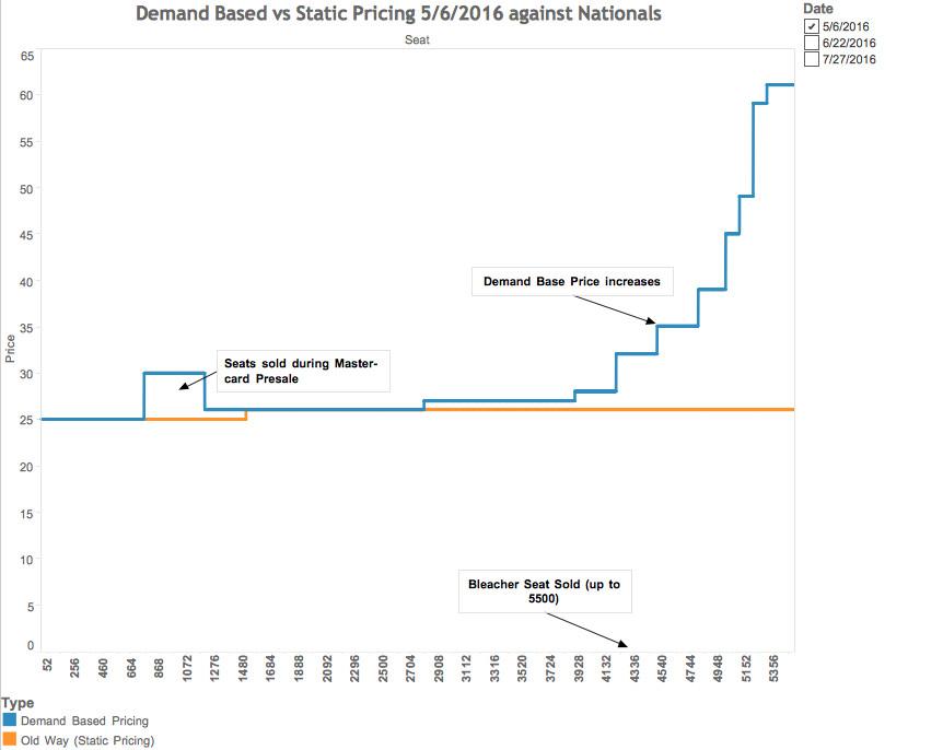 bleacher pricing chart #2
