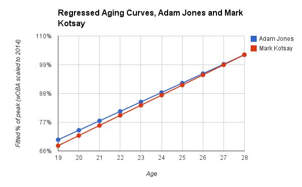 Regressed Aging Curves, Adam Jones and Mark Kotsay