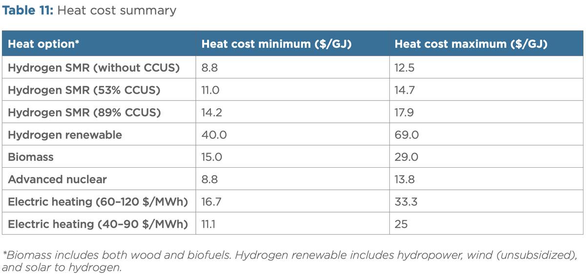 industrial heat costs