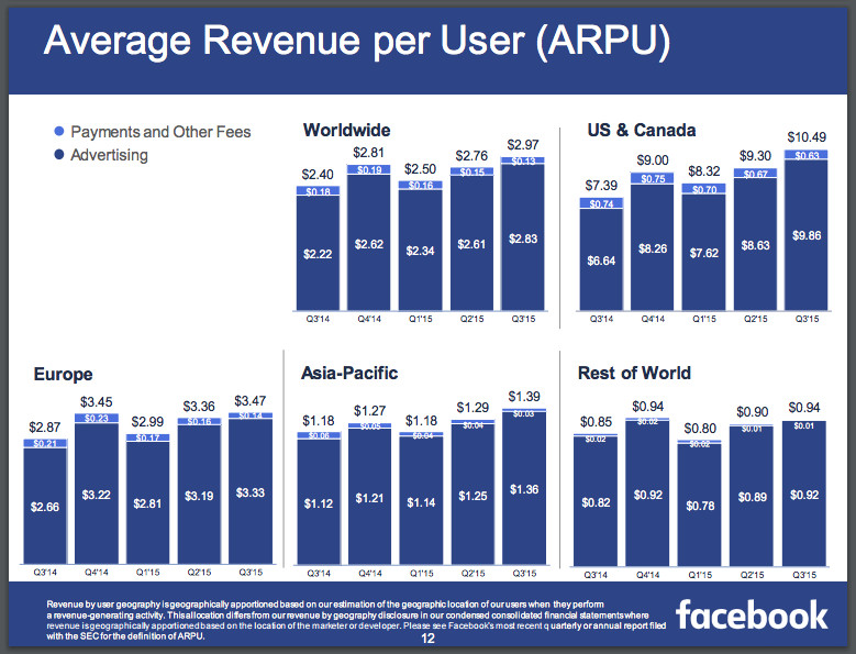 Facebook's ARPU slide from its Q3 earnings report