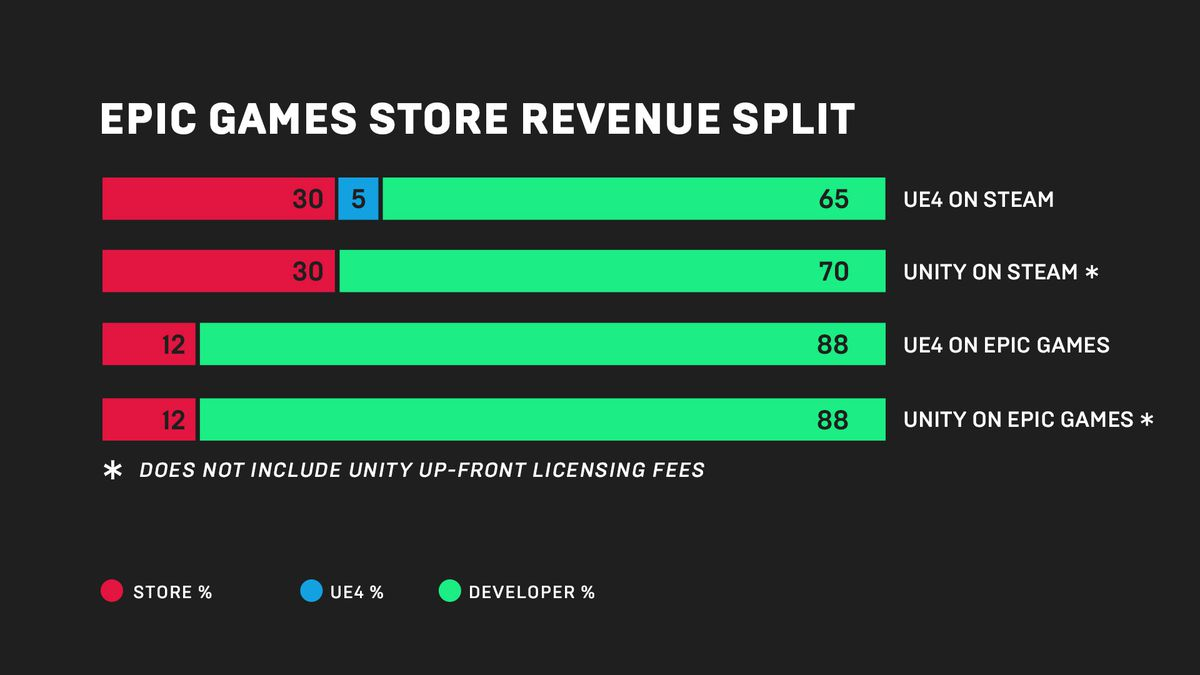 Epic Games store revenue split graphic