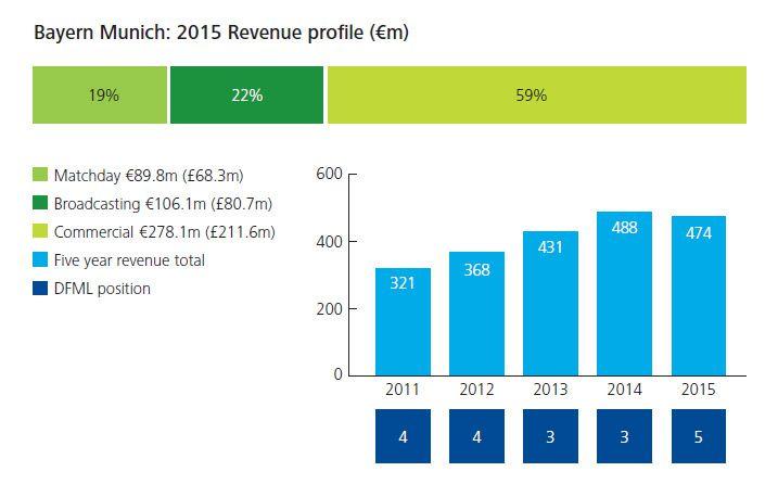 Bayern Munich revenue profile