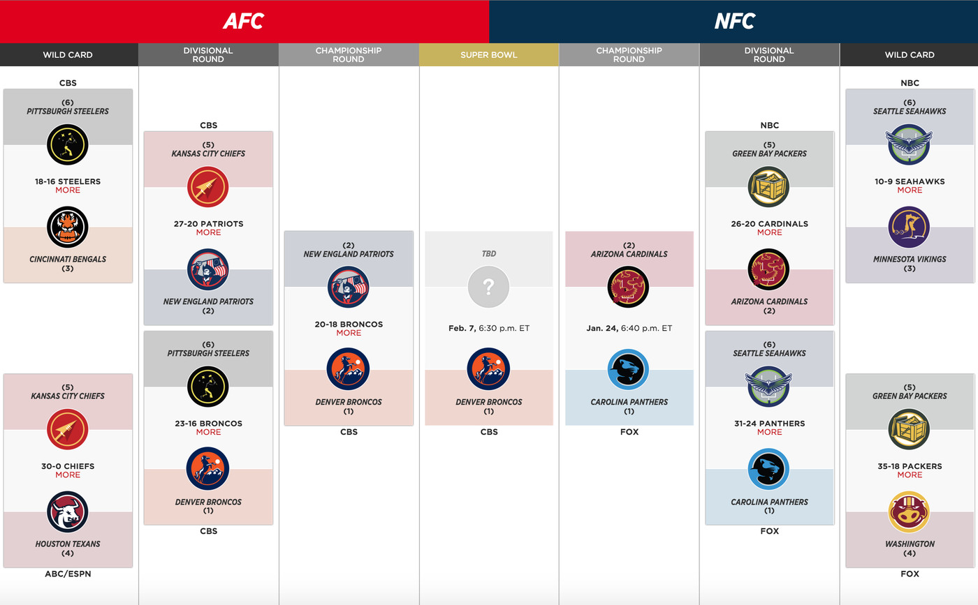 Nfl Playoffs 2016 Bracket And Schedule Broncos Advance To Super Bowl With Win Over Patriots Sbnation Com