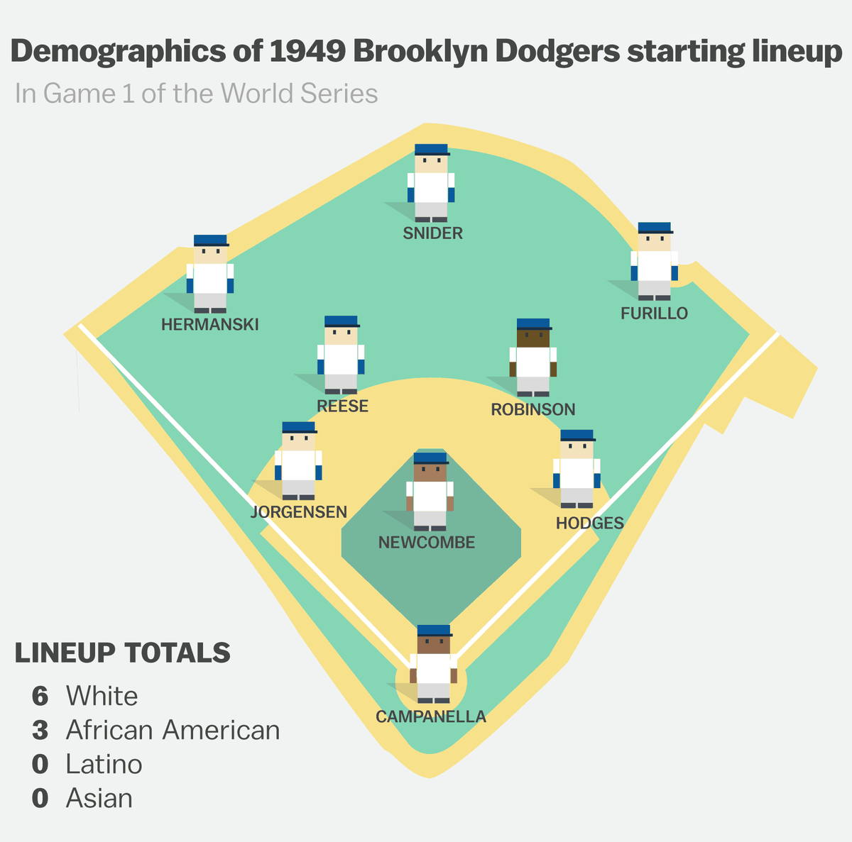 e69a459f1e9 And starting the game at pitcher was Don Newcombe
