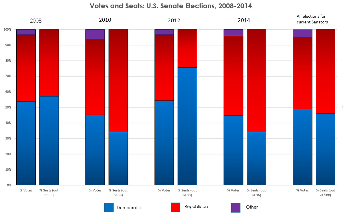 2010 Matters Vote Democrats If Only >> The Senate Is Undemocratic And It Matters Vox