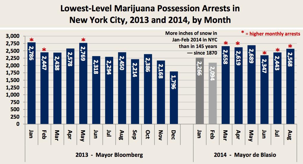 NYC marijuana arrests