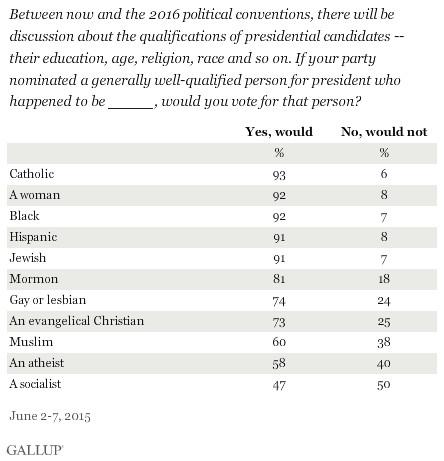 Gallup data via Washington Monthly