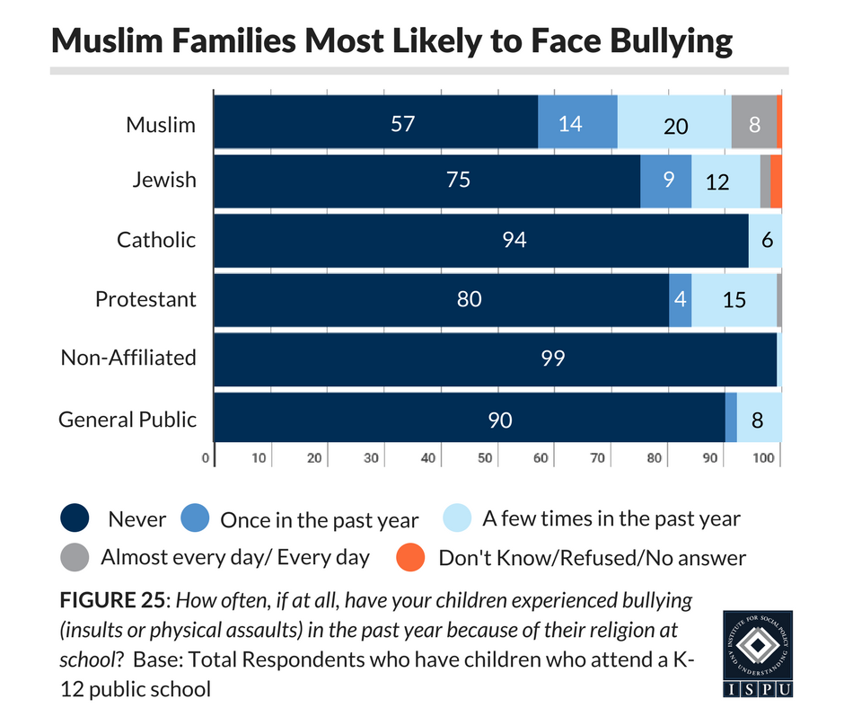A chart shows reports of bullying, broken down by religious affiliation.