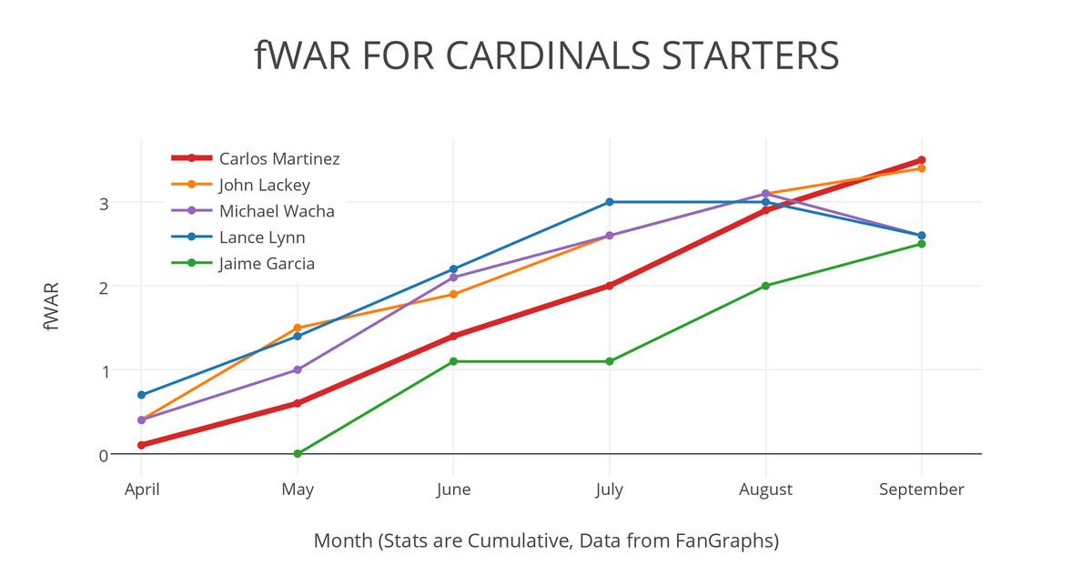 Cardinals fWAR by month
