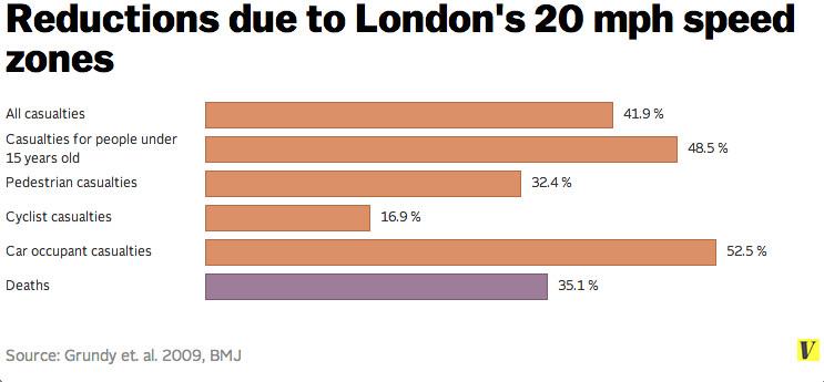 new london chart