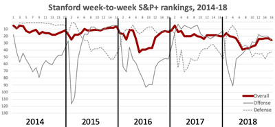 2018 stanford trend - Stanford might be college football's most predictable program, but 2019 is a mystery