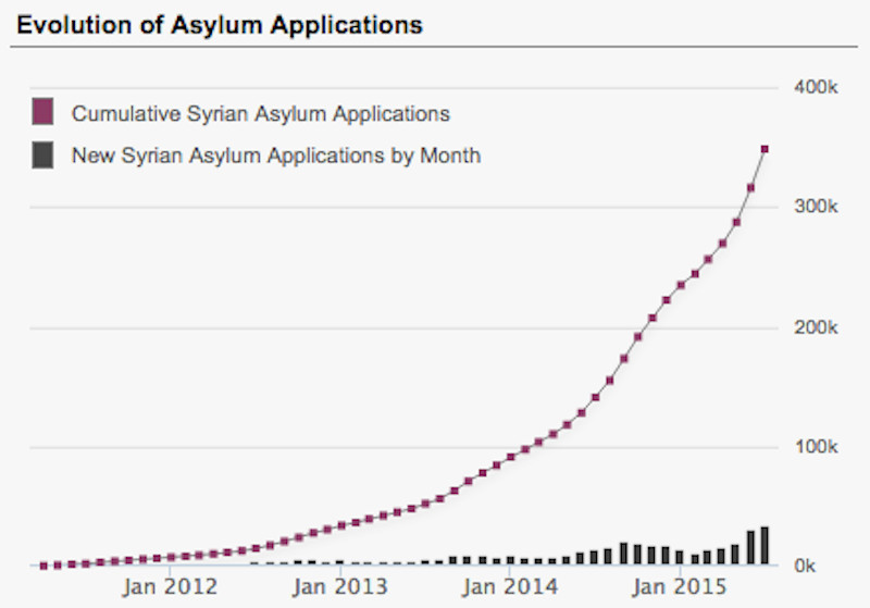 Syrian asylum applications europe over time