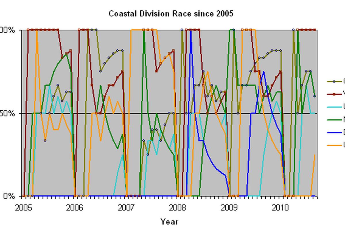 The Coastal Race since 2005