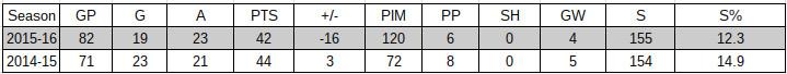 Abdelkader basic stats 2016