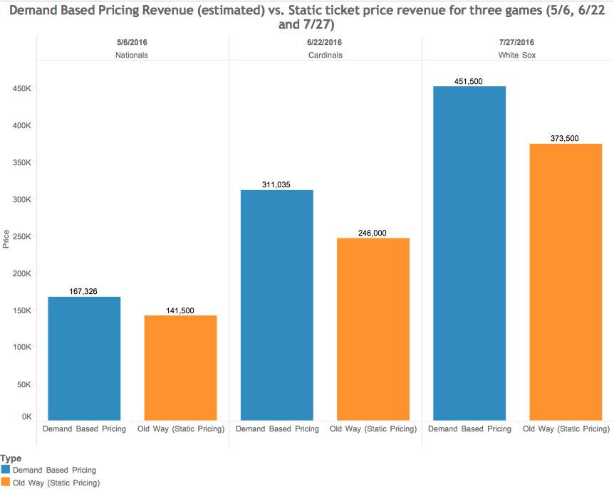 bleacher pricing chart #5