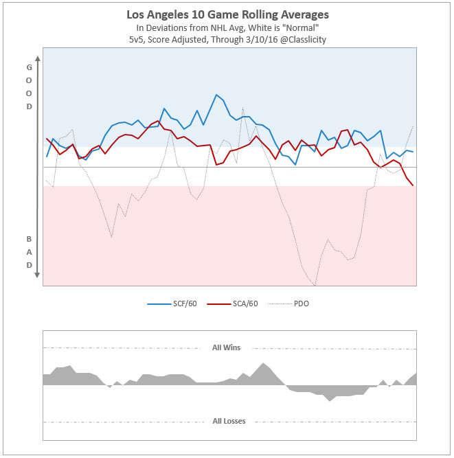 LA rolling SC average