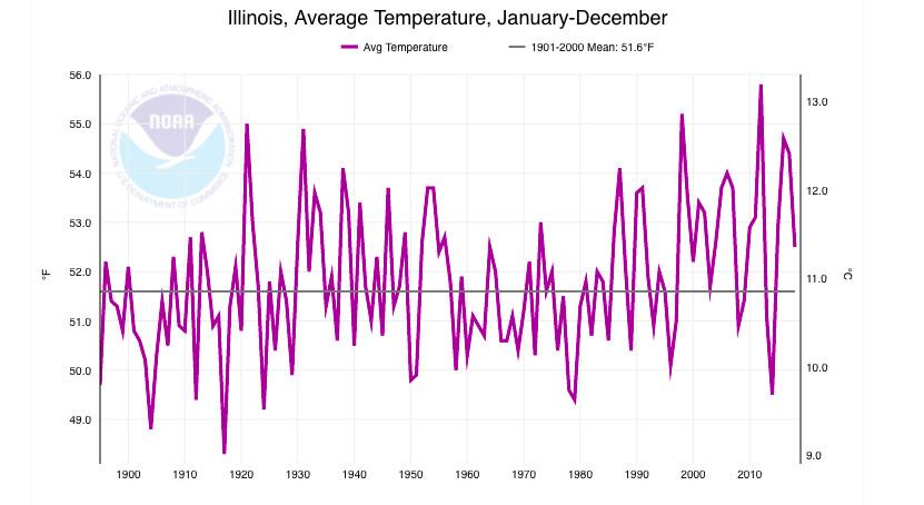 Average temperatures in Illinois have risen over the last century.