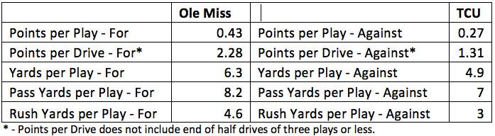 TCU O vs Ole Miss D stats