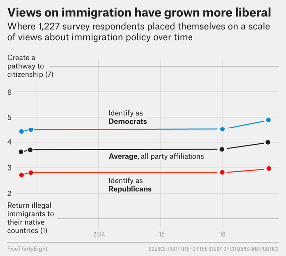 Policy Politics On Flipboard By Vox: Trump Has Changed How Americans Think About Politics