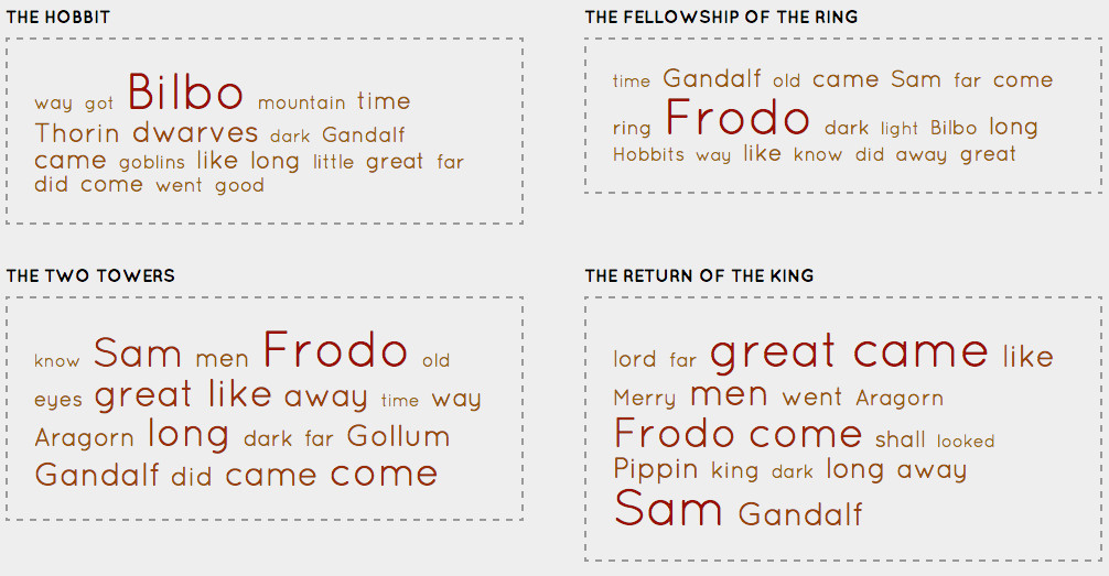 look at this frodo graph